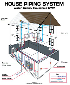 Your Plumbing System, Do you know how it works??